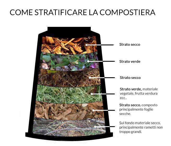 Compostiera strati